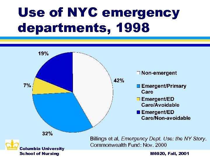 Use of NYC emergency departments, 1998 Columbia University School of Nursing Billings et al,