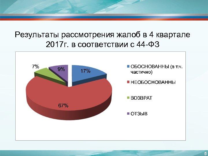 Результаты рассмотрения жалоб в 4 квартале 2017 г. в соответствии с 44 -ФЗ 5