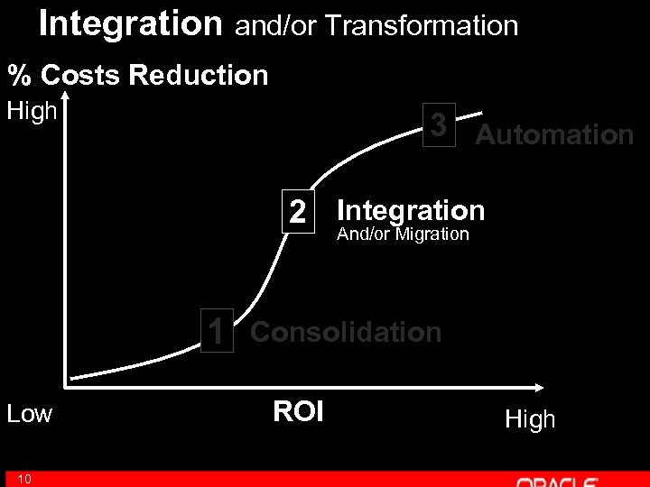 Integration and/or Transformation % Costs Reduction High 3 Automation 2 Integration And/or Migration 1
