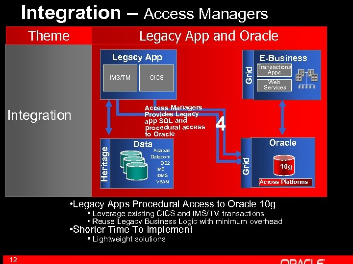 Integration – Access Managers Theme Legacy App and Oracle Legacy App Access Managers Provides
