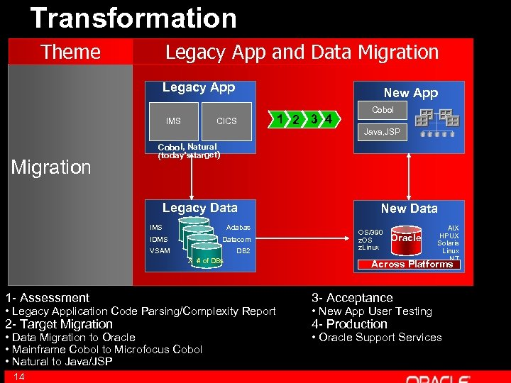 Transformation Theme Legacy App and Data Migration Legacy App IMS Migration E-Business New App