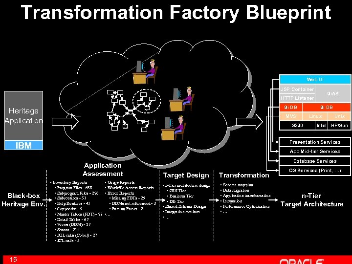 Transformation Factory Blueprint Web UI JSP Container 9 i. AS HTTP Listener 9 i