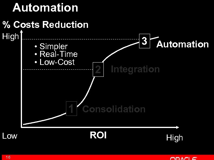 Automation % Costs Reduction High • Simpler • Real-Time • Low-Cost 1 Low 16