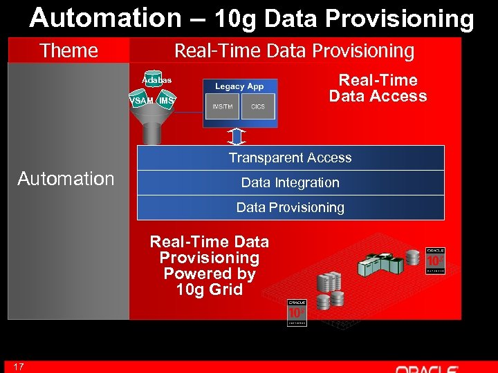 Automation – 10 g Data Provisioning Theme Real-Time Data Provisioning Real-Time Data Access Adabas