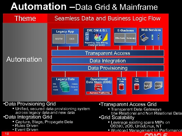 Automation –Data Grid & Mainframe Theme Seamless Data and Business Logic Flow Web Services