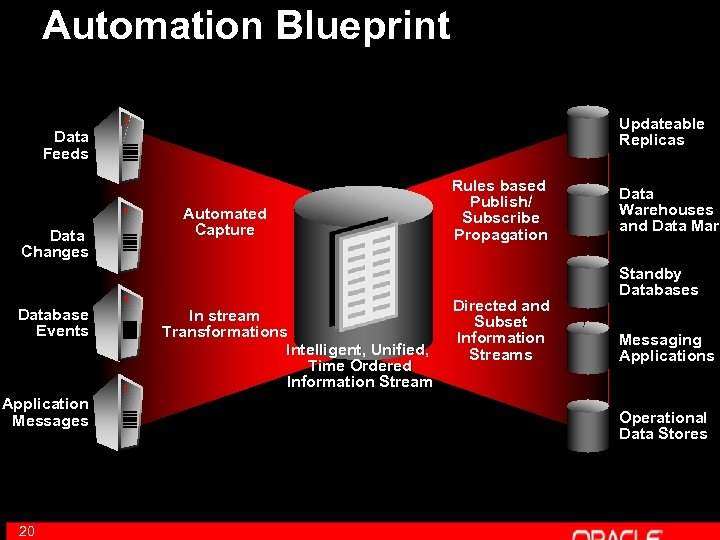 Automation Blueprint Updateable Replicas Data Feeds Data Changes Database Events Application Messages 20 Automated