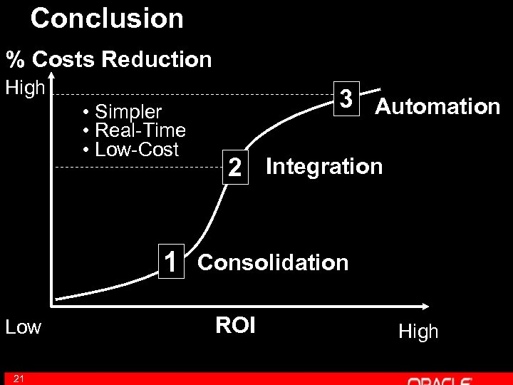 Conclusion % Costs Reduction High • Simpler • Real-Time • Low-Cost 1 Low 21