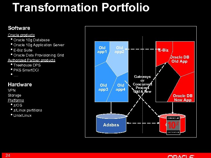 Transformation Portfolio Software Oracle products • Oracle 10 g Database • Oracle 10 g