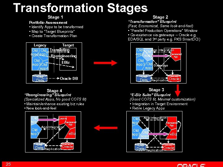 Transformation Stages Stage 1 Stage 2 Portfolio Assessment • Identify Apps to be transformed