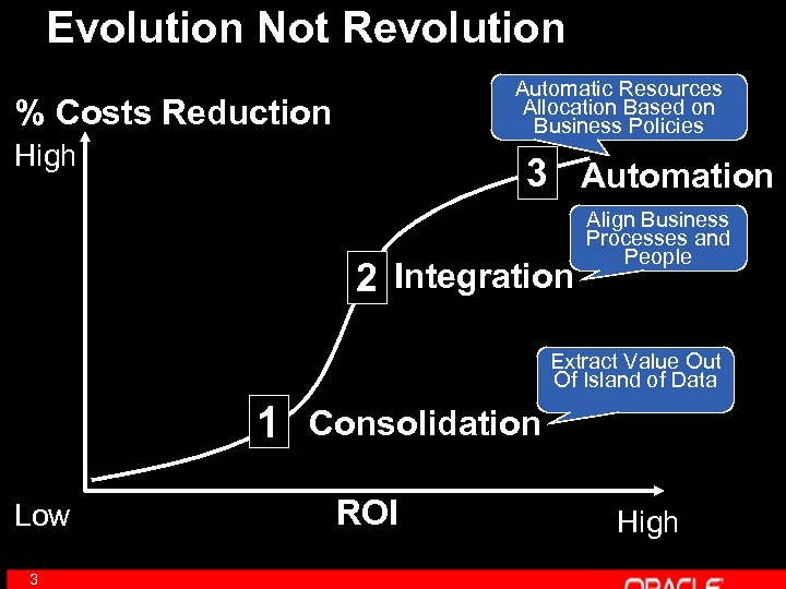 Evolution Not Revolution Automatic Resources Allocation Based on Business Policies % Costs Reduction High