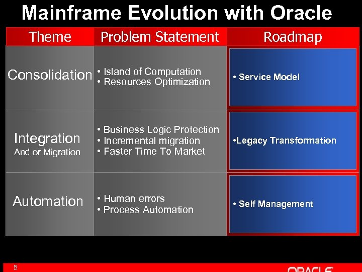 Mainframe Evolution with Oracle Theme Consolidation Integration And or Migration Automation 5 Problem Statement