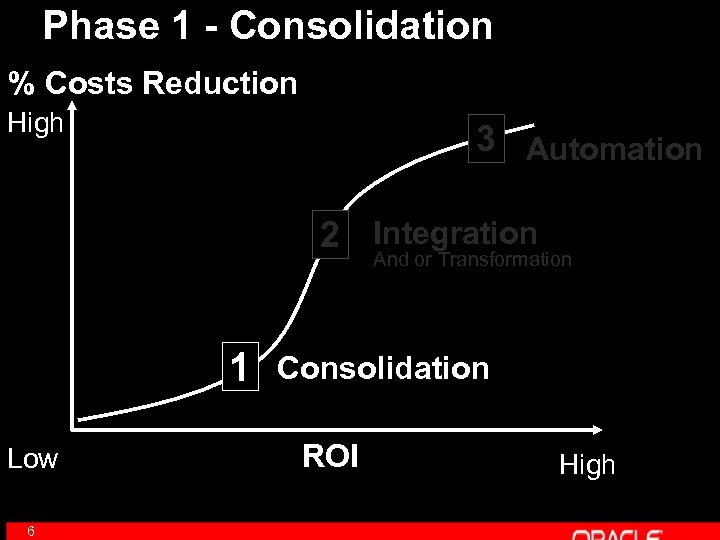 Phase 1 - Consolidation % Costs Reduction High 3 Automation 2 Integration And or