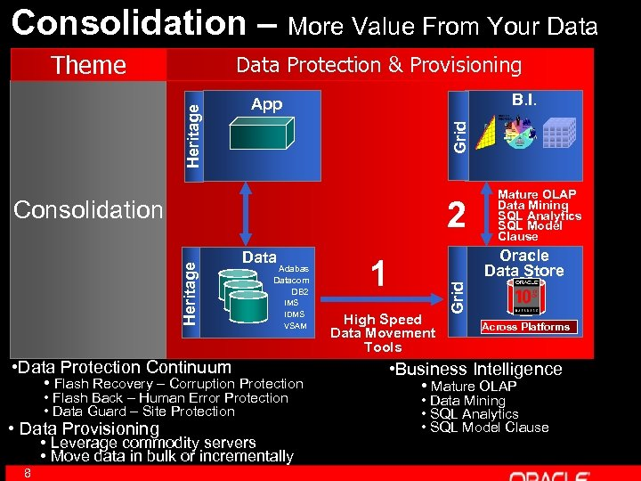 Consolidation – More Value From Your Data Theme B. I. App Grid Heritage Data