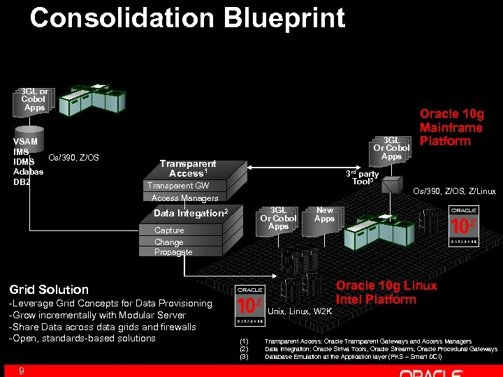 Consolidation Blueprint 3 GL or Cobol Apps VSAM IMS Os/390, Z/OS IDMS Adabas DB