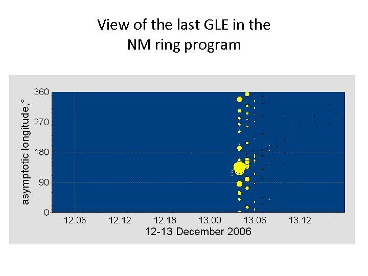 View of the last GLE in the NM ring program