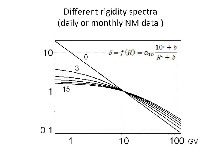 Different rigidity spectra (daily or monthly NM data )