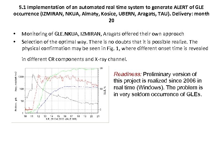 5. 1 Implementation of an automated real time system to generate ALERT of GLE