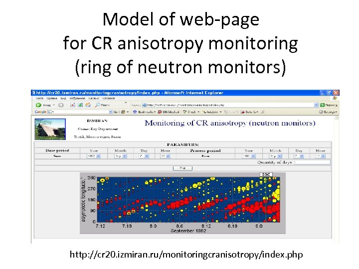 Model of web-page for CR anisotropy monitoring (ring of neutron monitors) http: //cr 20.