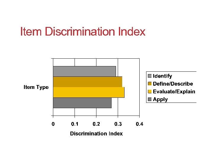 Item Discrimination Index
