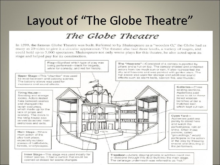 """Layout of """"The Globe Theatre"""""""