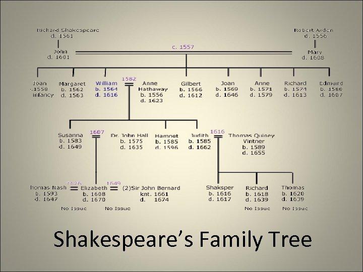 Shakespeare's Family Tree