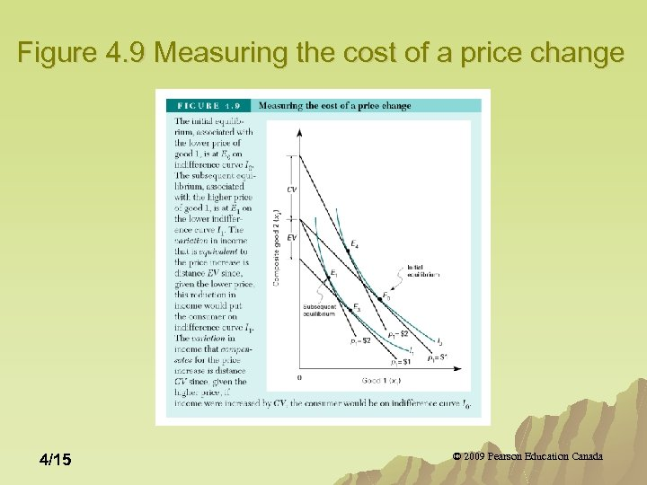 Figure 4. 9 Measuring the cost of a price change 4/15 © 2009 Pearson