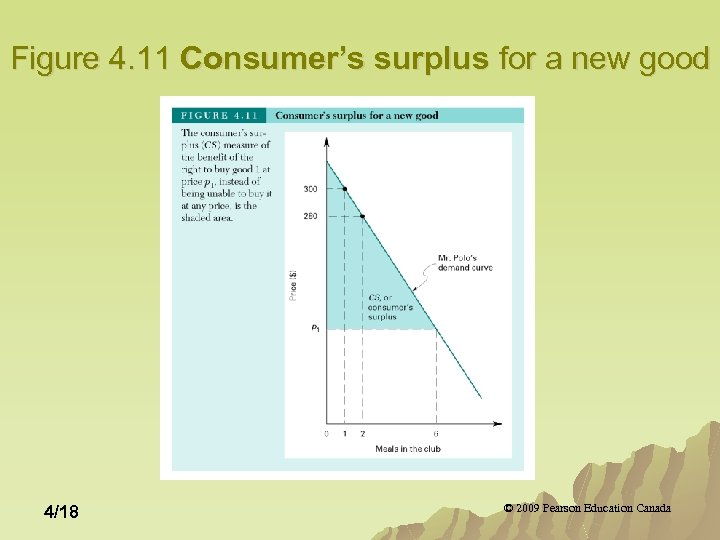 Figure 4. 11 Consumer's surplus for a new good 4/18 © 2009 Pearson Education