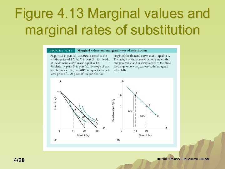 Figure 4. 13 Marginal values and marginal rates of substitution 4/20 © 2009 Pearson