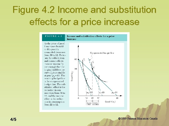 Figure 4. 2 Income and substitution effects for a price increase 4/5 © 2009