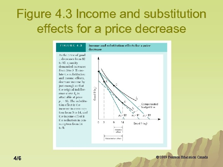 Figure 4. 3 Income and substitution effects for a price decrease 4/6 © 2009