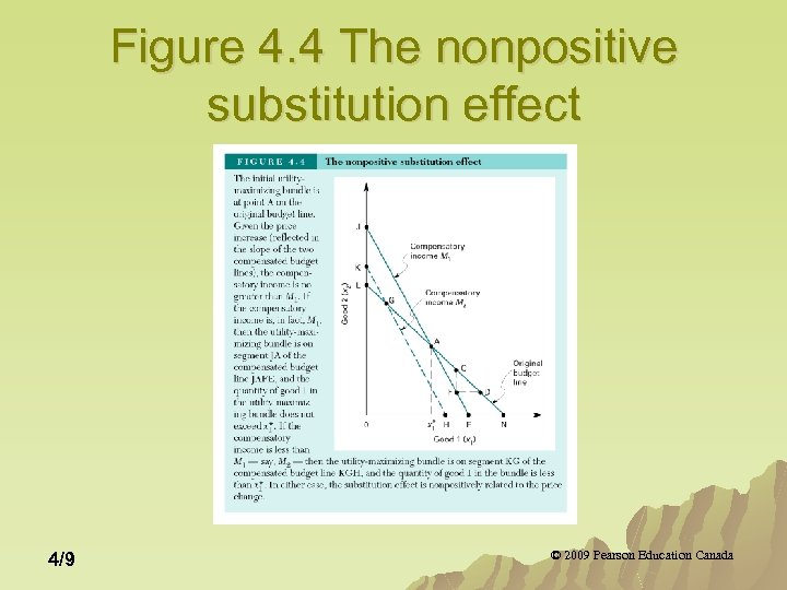 Figure 4. 4 The nonpositive substitution effect 4/9 © 2009 Pearson Education Canada