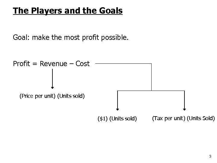 The Players and the Goals Goal: make the most profit possible. Profit = Revenue