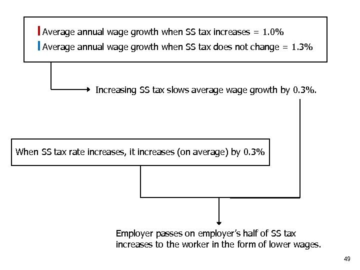 Average annual wage growth when SS tax increases = 1. 0% Average annual wage
