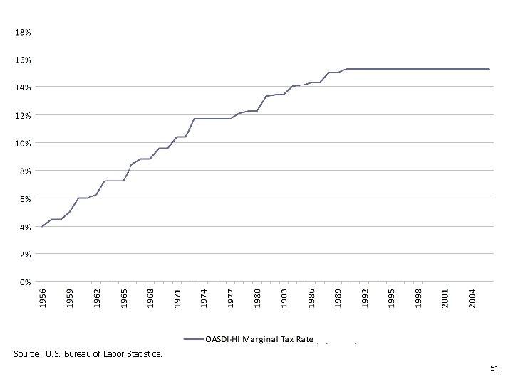 Source: U. S. Bureau of Labor Statistics. 51