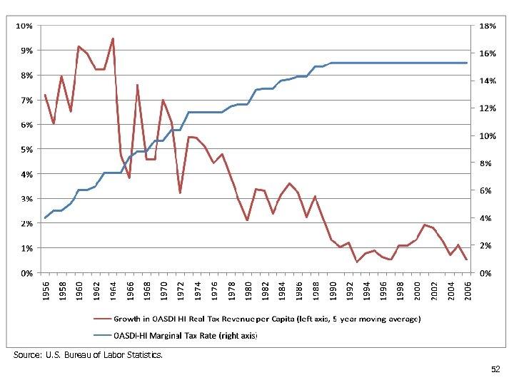 Source: U. S. Bureau of Labor Statistics. 52