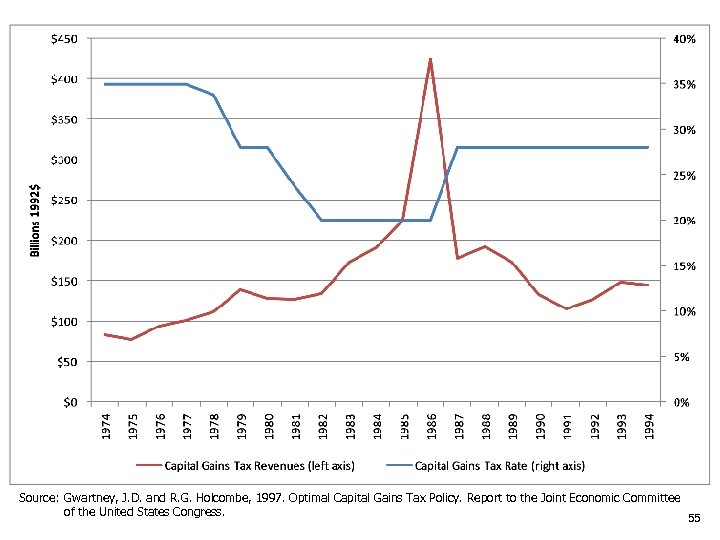 Source: Gwartney, J. D. and R. G. Holcombe, 1997. Optimal Capital Gains Tax Policy.