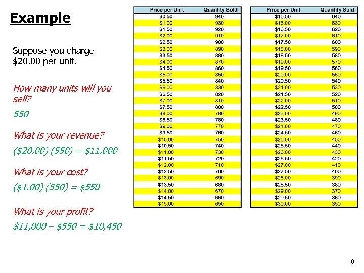 Example Suppose you charge $20. 00 per unit. How many units will you sell?