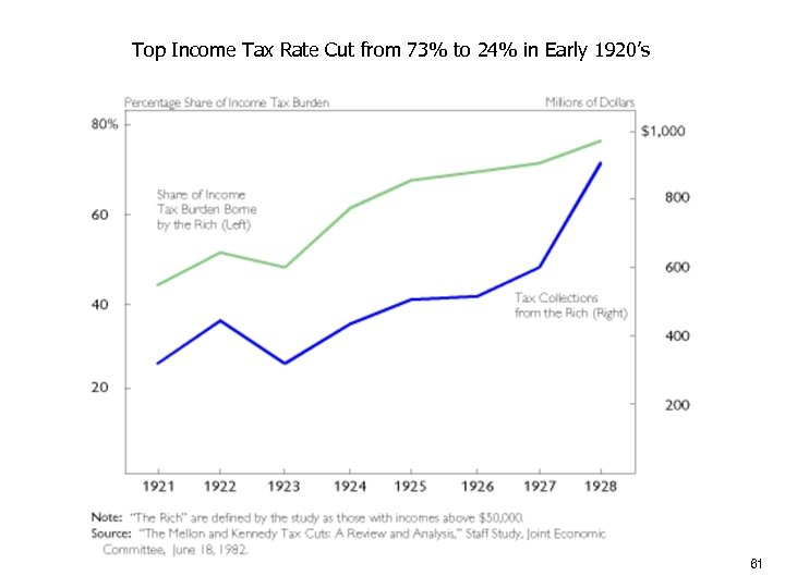 Top Income Tax Rate Cut from 73% to 24% in Early 1920's 61