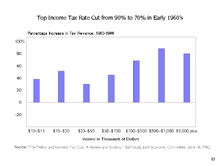 Top Income Tax Rate Cut from 90% to 70% in Early 1960's 63