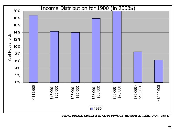 Income Distribution for 1980 (in 2003$) Source: Statistical Abstract of the United States, U.