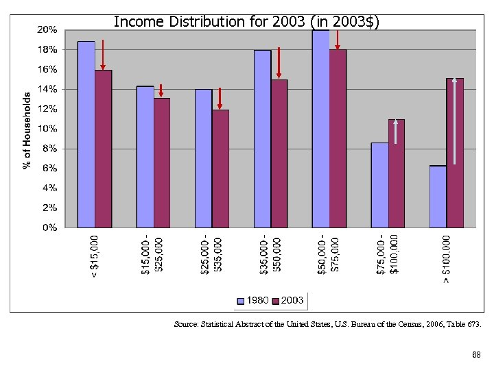 Income Distribution for 2003 (in 2003$) Source: Statistical Abstract of the United States, U.