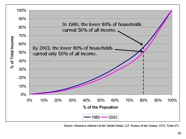 In 1980, the lower 80% of households earned 56% of all income. By 2003,