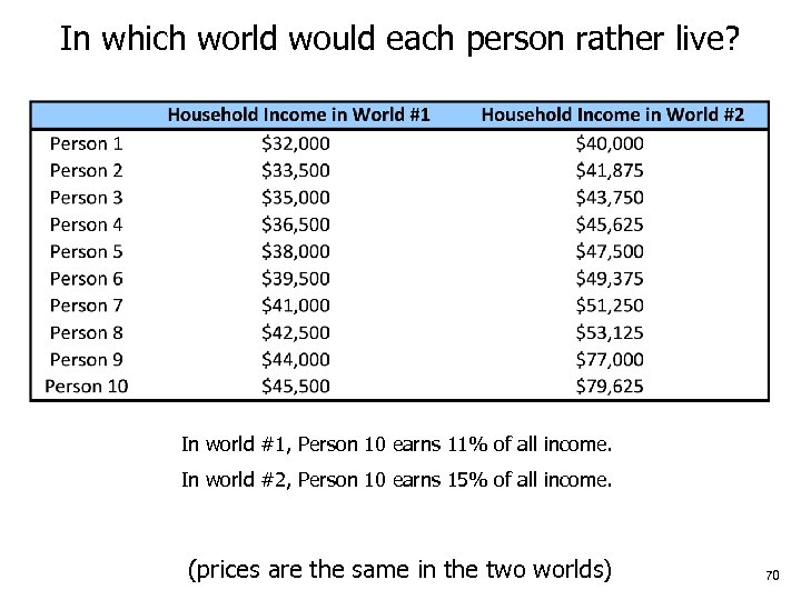 In which world would each person rather live? In world #1, Person 10 earns