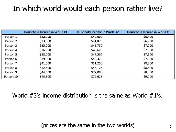 In which world would each person rather live? World #3's income distribution is the