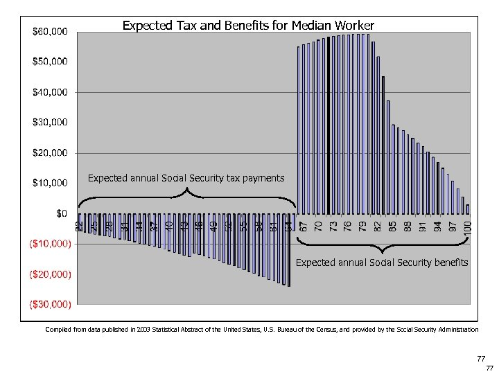 Expected Tax and Benefits for Median Worker Expected annual Social Security tax payments Expected