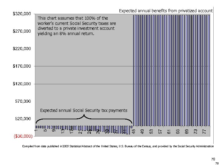 Expected annual benefits from privatized account This chart assumes that 100% of the worker's
