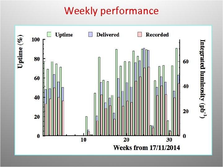 Weekly performance
