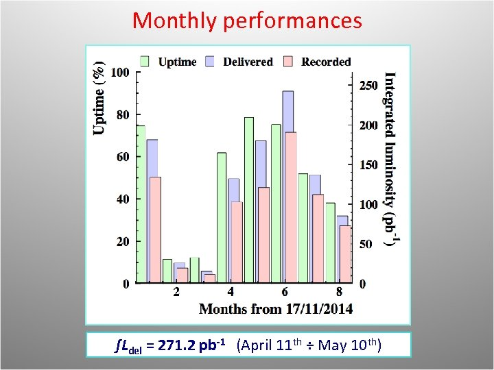 Monthly performances (Nov) (Dec) (Jan) (Feb) (Mar) (Apr) ∫Ldel = 271. 2 pb-1 (April