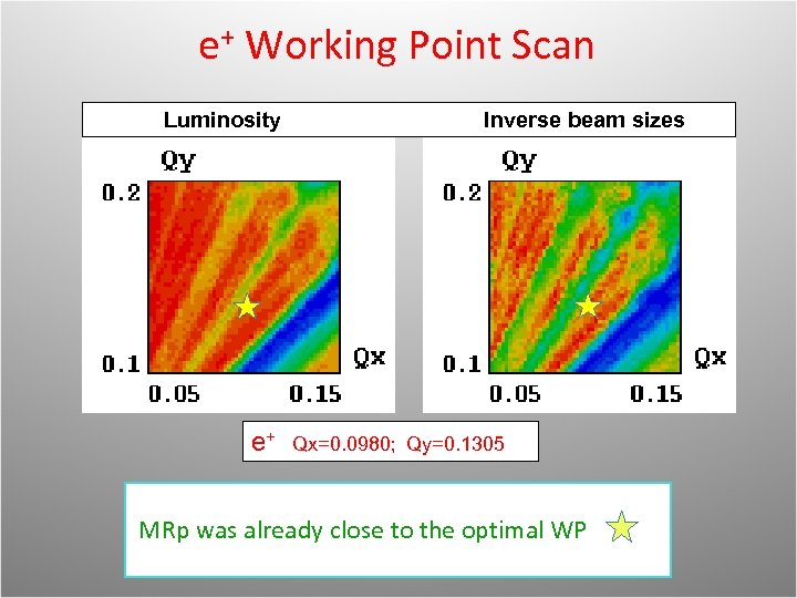 e+ Working Point Scan Luminosity e+ Inverse beam sizes Qx=0. 0980; Qy=0. 1305 MRp