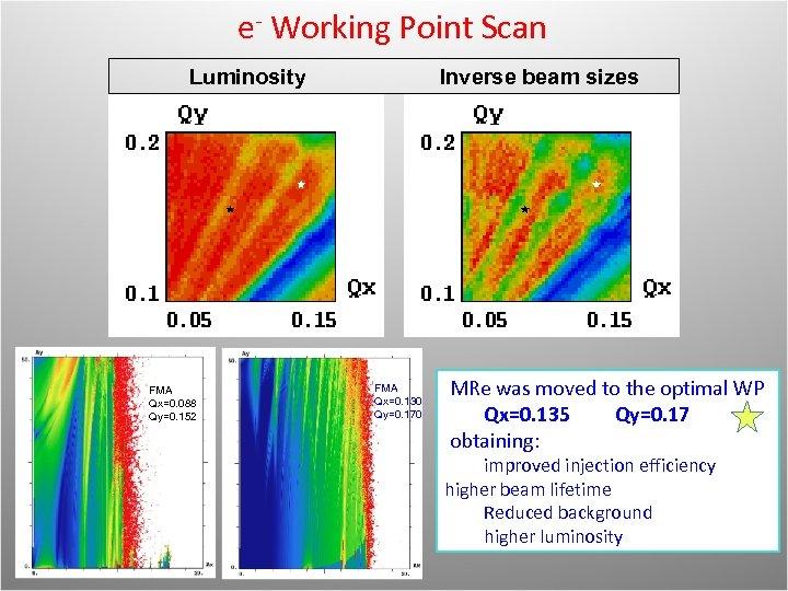 e- Working Point Scan Luminosity FMA Qx=0. 088 Qy=0. 152 Inverse beam sizes FMA